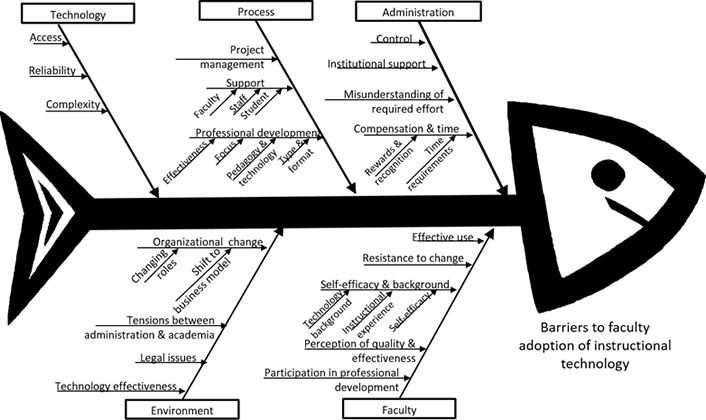 Figure 1. Ishikawa diagram of categorized barriers to faculty adoption of edtech
