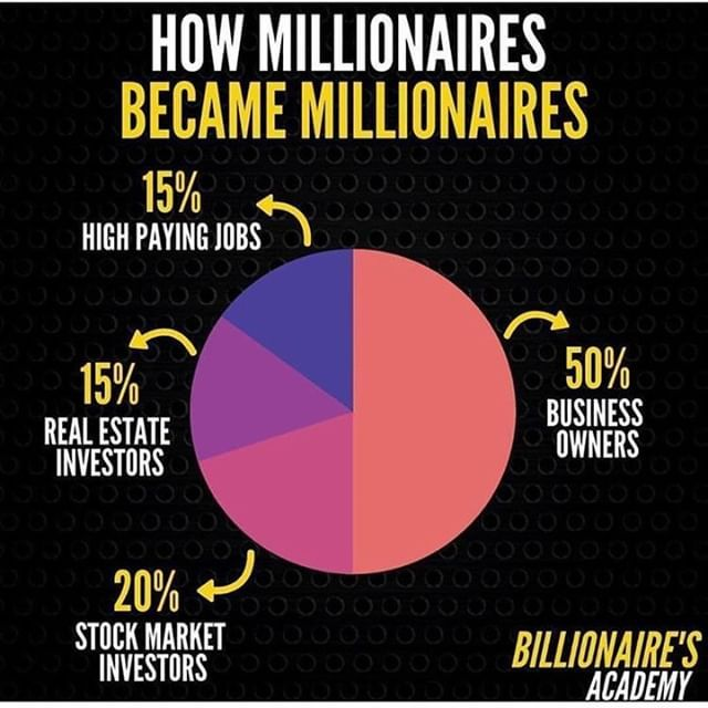 How Millionaires Become Millionaires Click The Link In The Bio And Start Own Online Business Millionaire Online Business Business