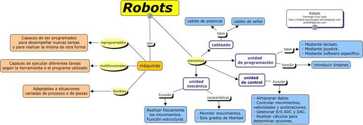 Definición de lo que es un robot y sus partes más importantes
