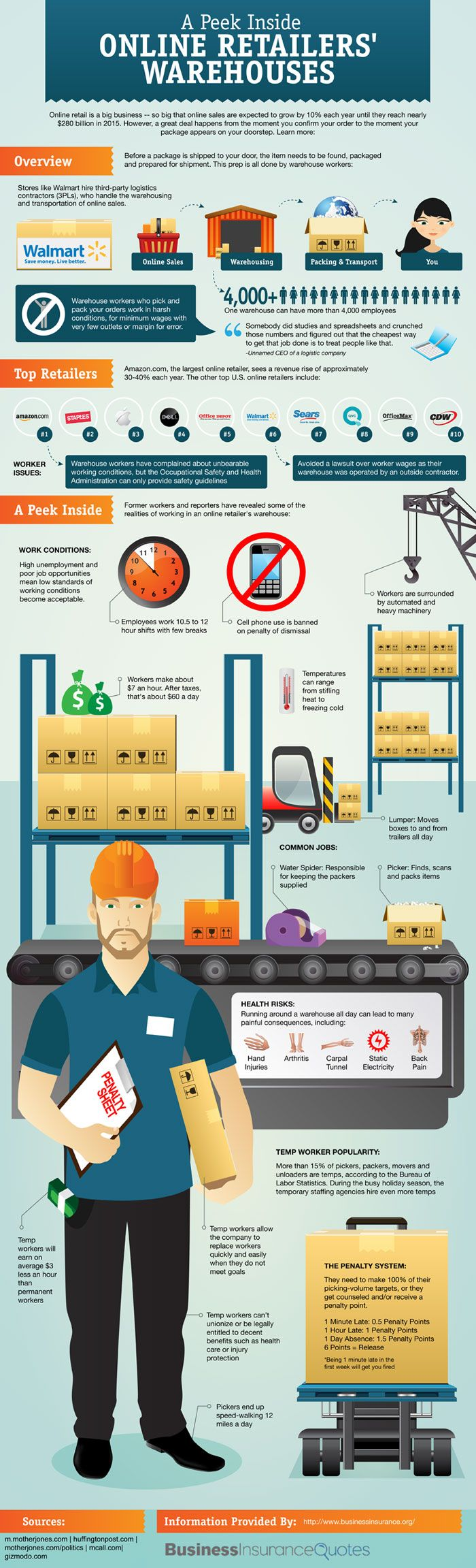 Useful for supply chain/logistics professionals: A Look Inside Online Retailers' Warehouses   Infographic #supplychain #logistics