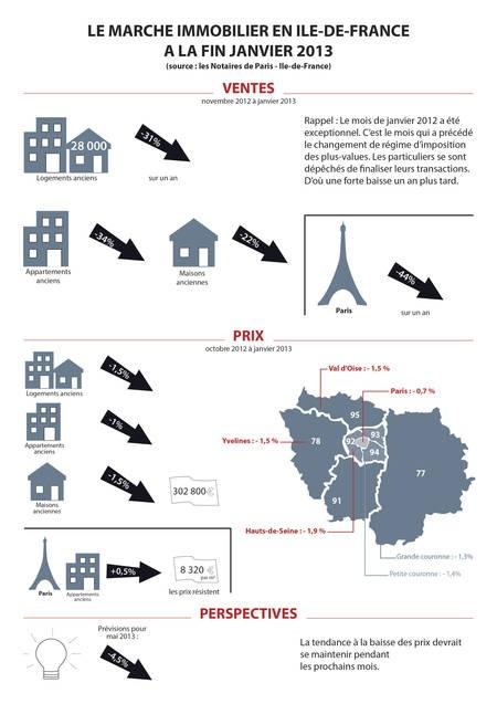 Infographie : le marché immobilier ancien d'Ile-de-France   De Particulier à Particulier - PAP