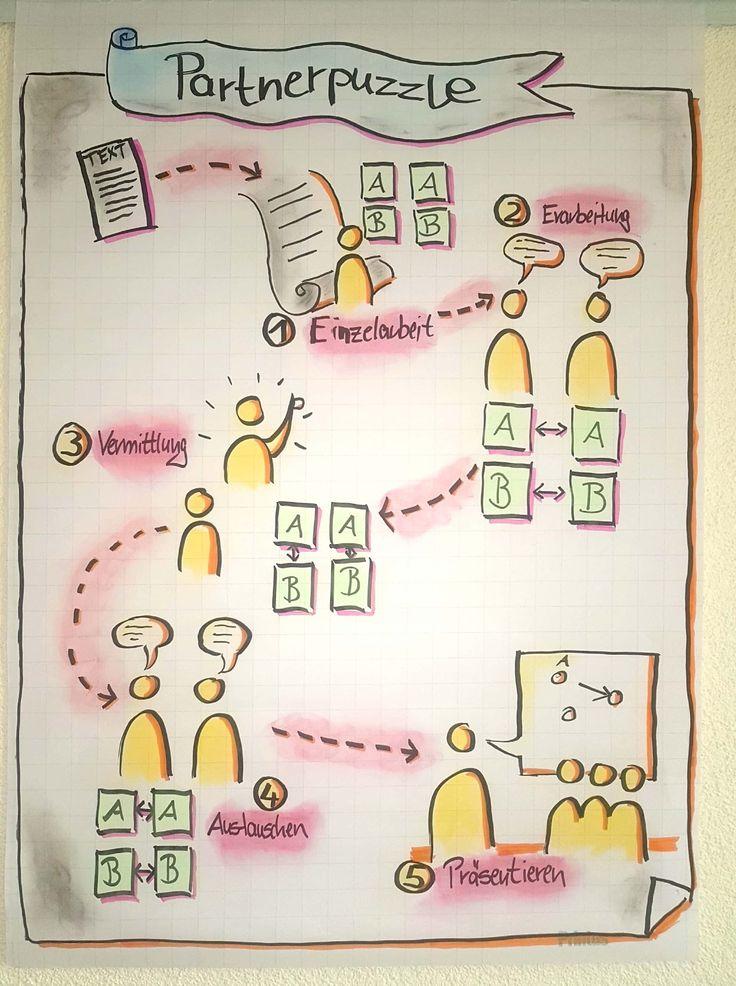 #Flipchart, #Partnerpuzzle, #Kooperatives Lernen, …