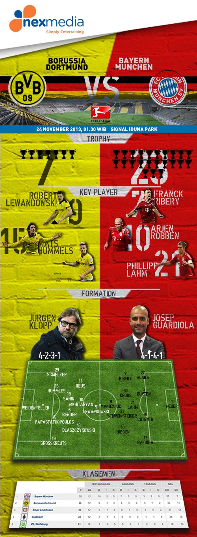 Borussia Dortmund vs Bayern Munich Infographic
