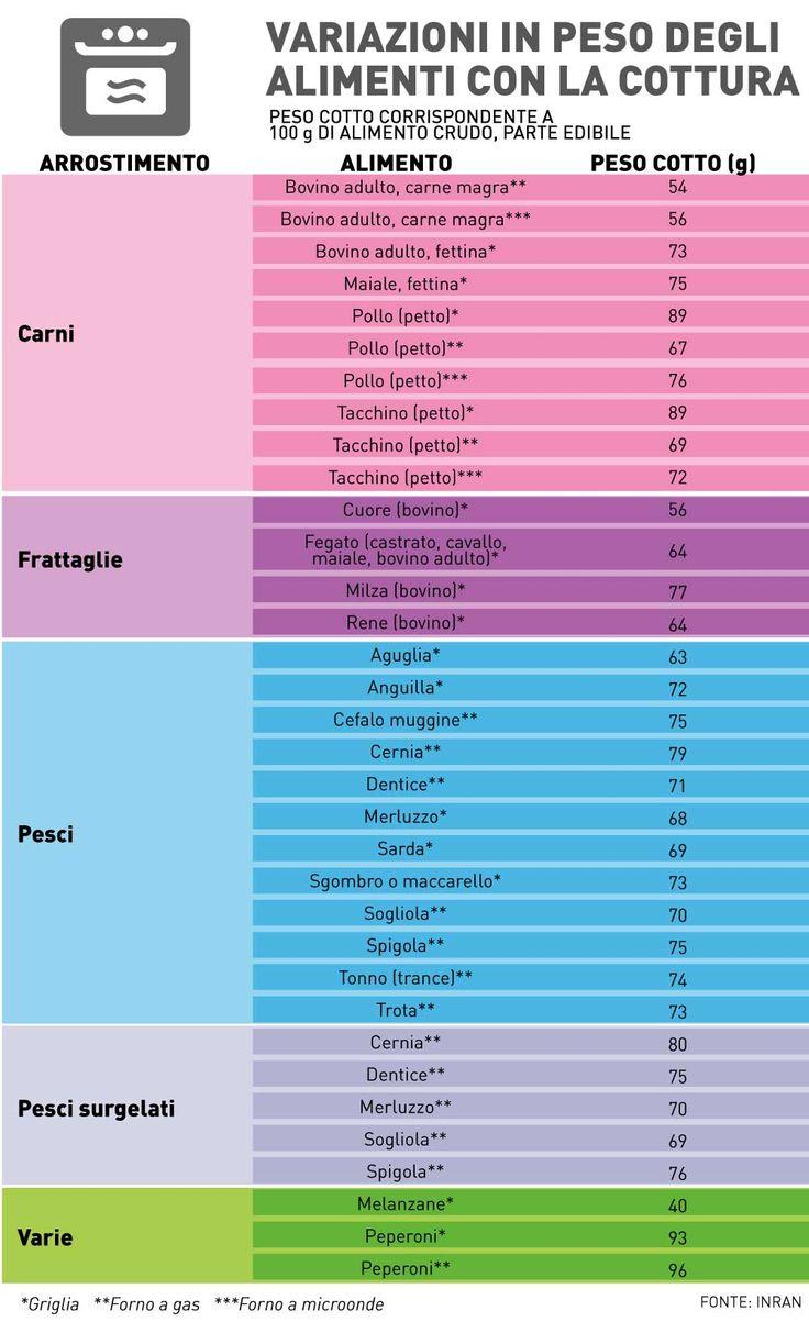 tabella-arrosto