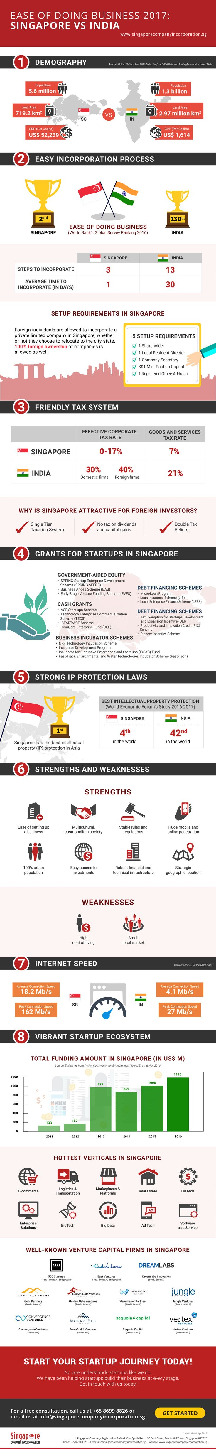 In this infographics we measure the ease of doing business in the two countries via indicators such as Demography, Company Incorporation Process, Corporate Tax Rate, Internet Speed and IP Protection Laws