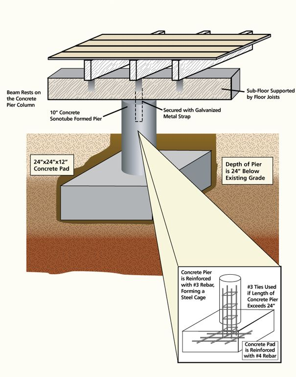 20 best pier beam images on pinterest ceiling beams for Cost to build pier and beam foundation