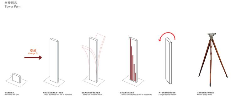 PLP Unveils Pearl River Delta's Tallest Building as Part of New Masterplan,Building Form Diagram. Image Courtesy of PLP Architecture