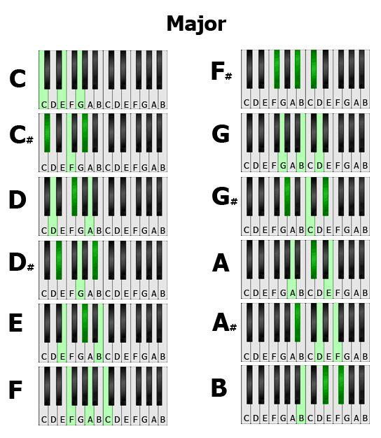 нашей аккорды на клавишах в картинках заметила