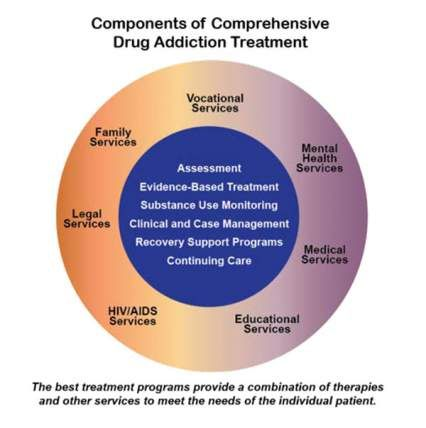 Graphic of components of comprehensive drug addiction treatment with an out and inner circle. The outer circle lists vocational services, mental health services, medical services, educational services, HIV/AIDS services, legal services, and family services. The inner circle lists assessment, evidence-based treatment, substance use monitoring, clinical and case management, recovery support programs, and continuing care. The caption is the best treatment programs provide a combination of…