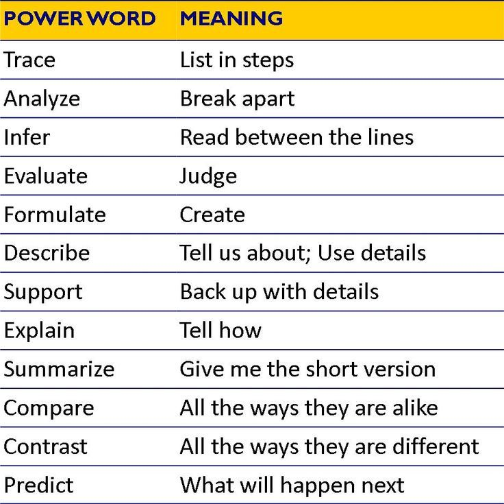12 Powerful Words   Helping Students Understand The Language In The  Standards!  Power Words For Resumes
