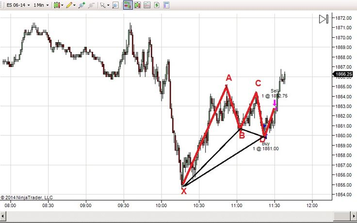 65 best images about iMarketsLive Forex fx on Pinterest | S&p futures, Terry o'quinn and London