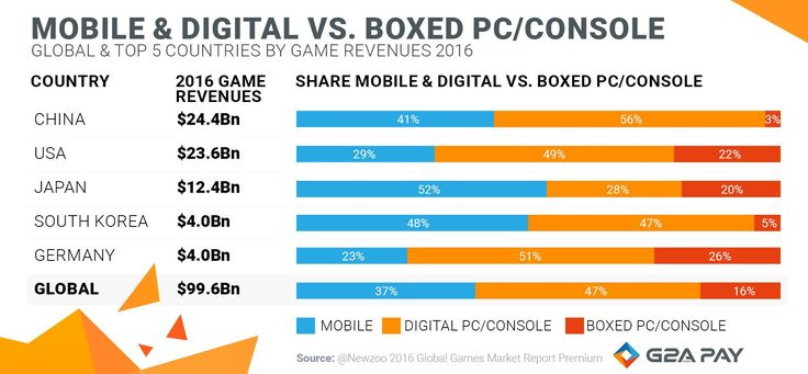 It is no news that Asian users prefer playing mobile games, while the Western countries take the lead traditionally in gaming on PC and Console. What unites all, is the global trend to prefer digital content over boxed products. Globally around 84% of the games market revenue is generated through digital content. A little less than half comes from the mobile segment, an interesting trend to be observed.