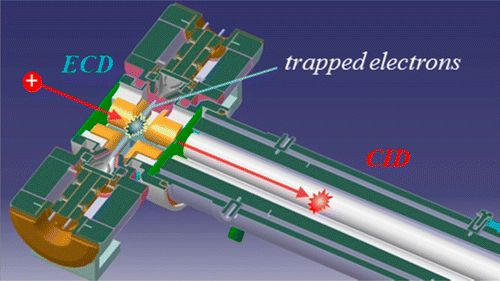 Electron Capture Dissociation in a Branched Radio-Frequency Ion Trap #AB-Sciex #ECD #TOF