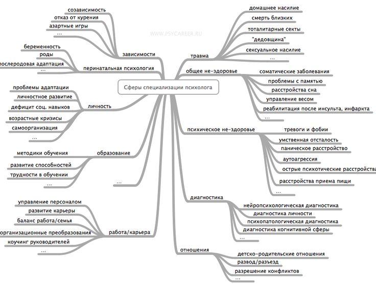 Сферы специализации психолога