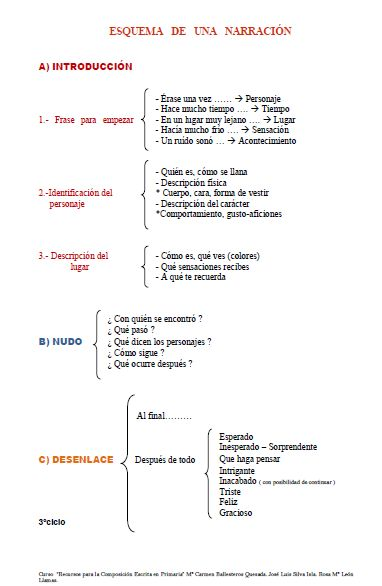 Esquema de una narración