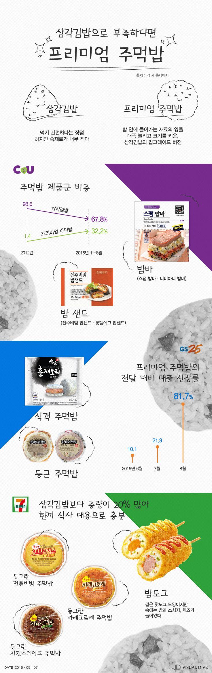 네모난 삼각김밥? NO!…난 '프리미엄 주먹밥' [인포그래픽] #Riceball / #Infographic ⓒ 비주얼다이브 무단 복사·전재·재배포 금지