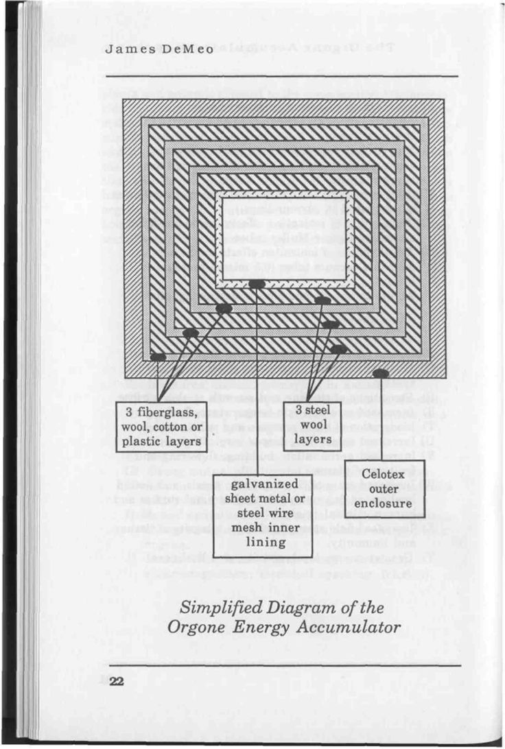 Wilhelm Reich | Simplified diagram of the Orgone energy accumulator