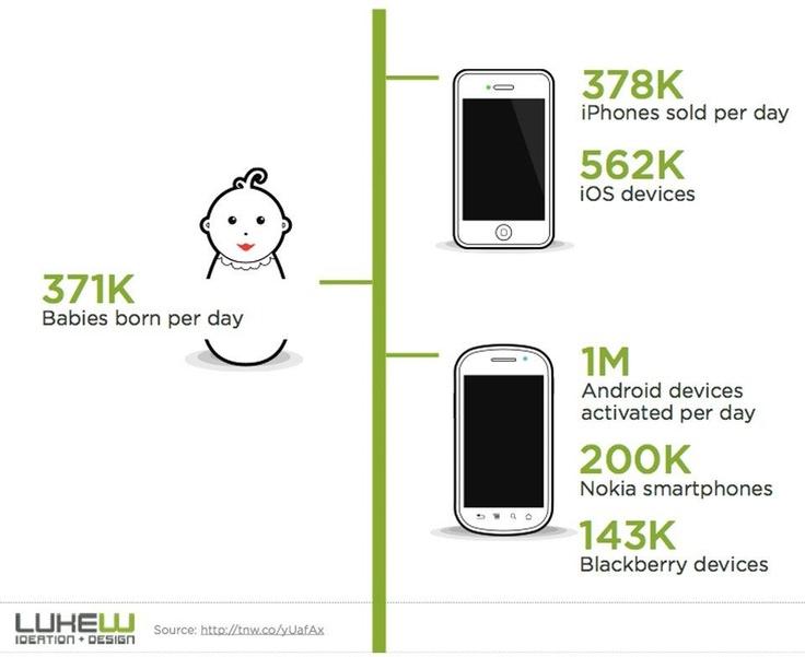 smartphones vs newborn