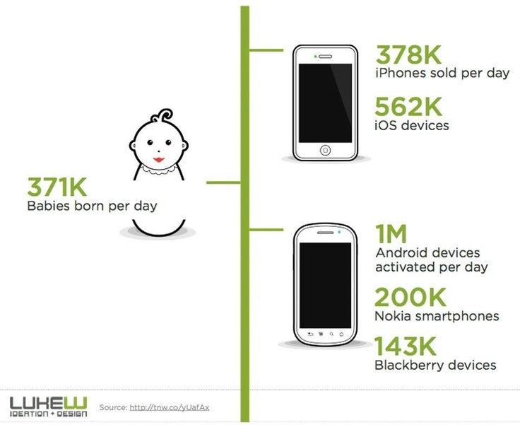 smartphones vs newborn