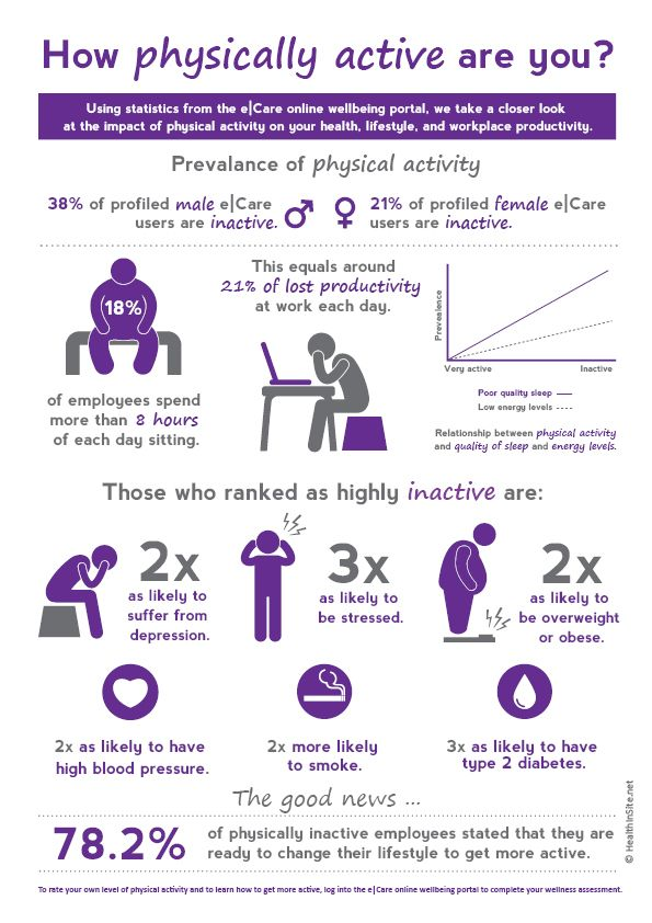 How physically active are you? -Infographics