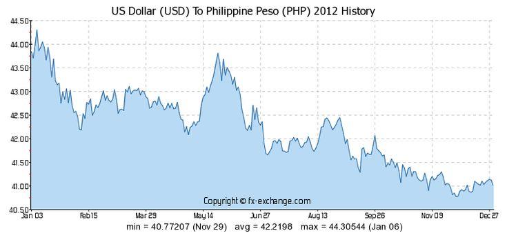 Value Of Dollar To Philippine Peso