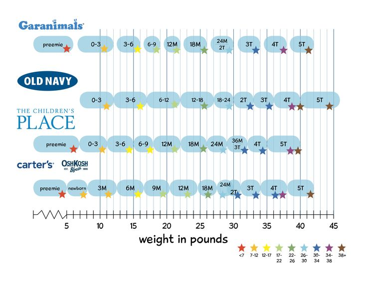 Best Babies  Children Size Charts Images On   Baby