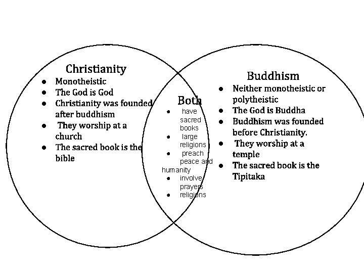 The Big Religion Chart