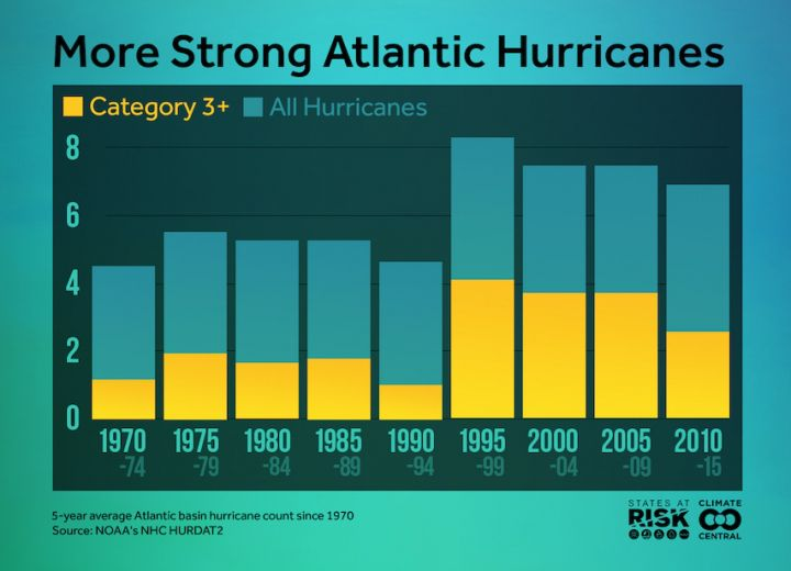 Were getting more major hurricanes in the Atlantic than we used to.