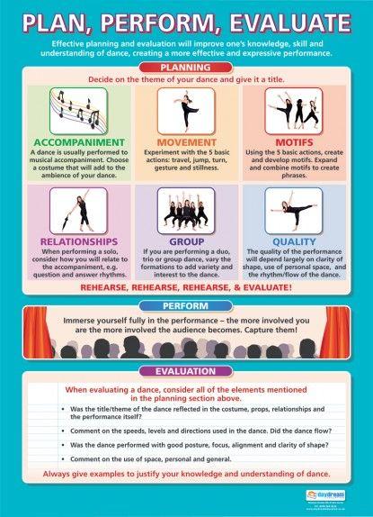 Plan, Perform, Evaluate   Dance Educational School Posters
