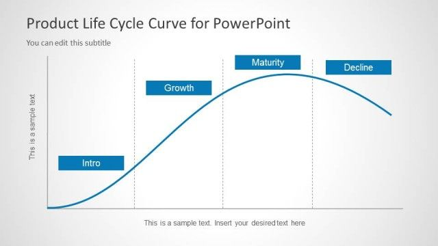 Product Life Cycle curve for PowerPoint presentations on Product Development and business growth #curves #PowerPoint #products