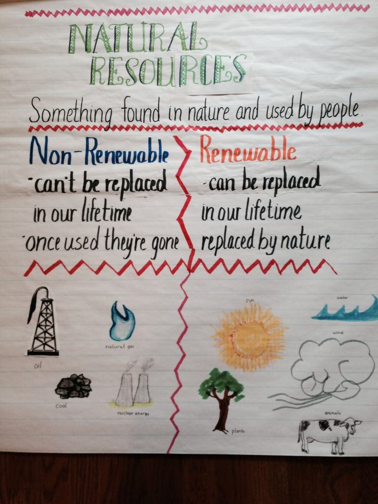 natural resources: Identify non-renewable and renewable resources ...