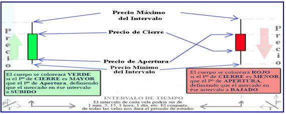 Introducción a la interpretación de gráficos de velas - Rankia http://www.rankia.com/blog/ibolution/690682-introduccion-interpretacion-graficos-velas