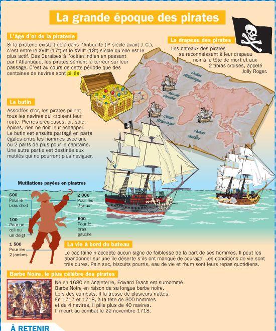 Fiche exposés : La grande époque des pirates