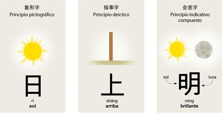 Principios de formación de los caracteres chinos