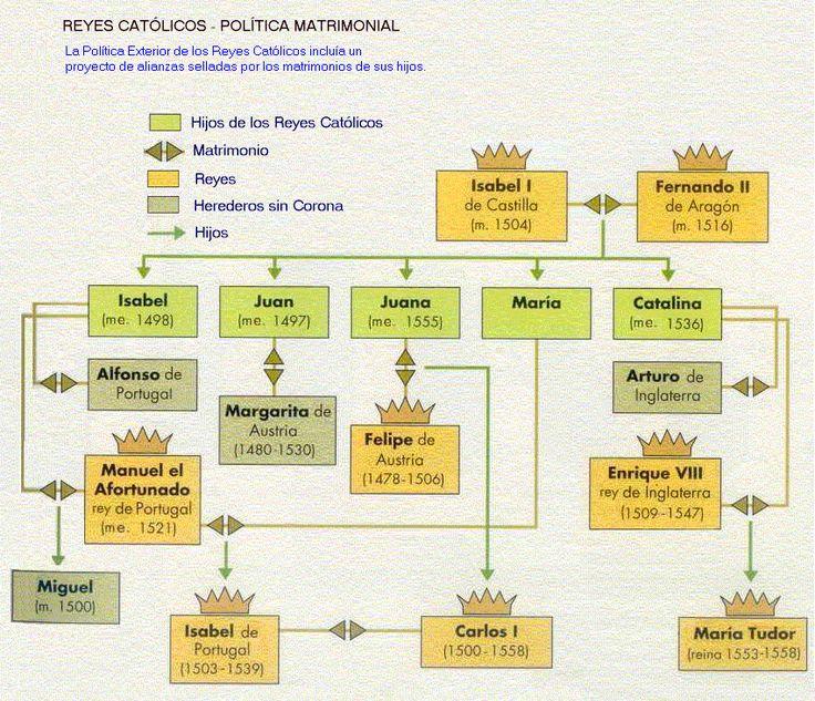 Los Reyes Católicos. Matrimonio de Fernando de Aragón (1452-1516) con Isabel de Castilla (1451-1504). Fernando, hijo de Juan II el grande y de su segunda esposa Juana Enríquez, fue coronado como rey heredero de Aragón en Calatayud en 1479. Isabel, hija de Juan II de Castilla y de su segunda mujer Isabel de Portugal y hermana de padre del rey Enrique IV de Castilla, fue coronada reina de Castilla en 1474.