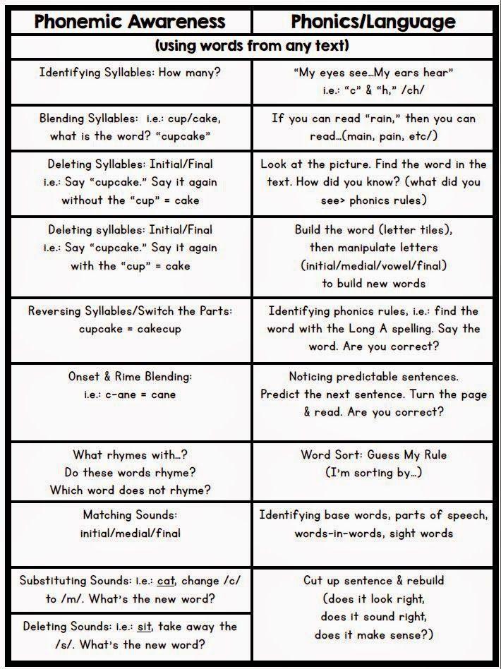 Positively Learning: Freebie: Phonemic Awareness & Phonics Cheat-Sheet!