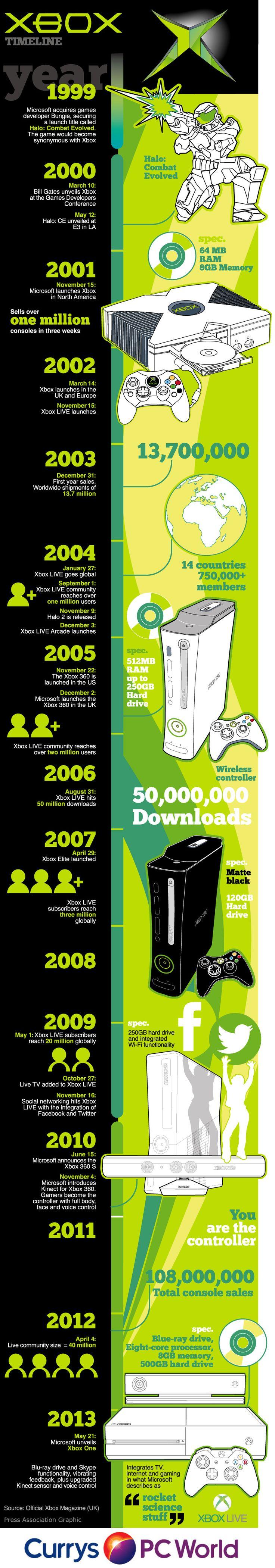 Timeline de xBox #infografia