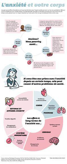 Santé : l'anxiété peut avoir de graves conséquences, regardez plutôt ! - Infographie