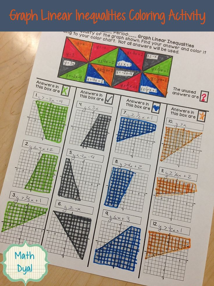 Graph Linear Inequalities Coloring Activity Graphing