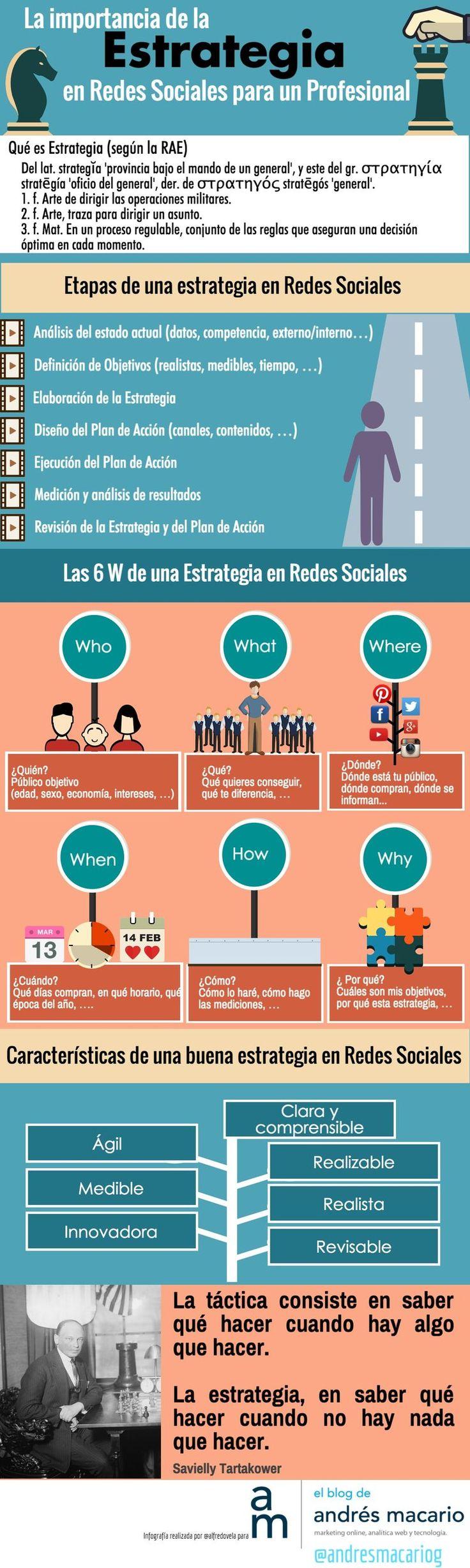 La Estrategia en Redes Sociales es muy importante para empresas, marcas y profesionales con presencia online, como describe esta infografía.