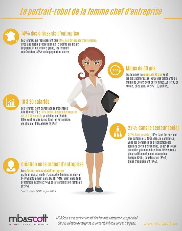 Portrait de la femme chef d'entreprise en 2016