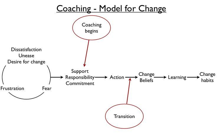 NLP Coaching Model for Change #nlp