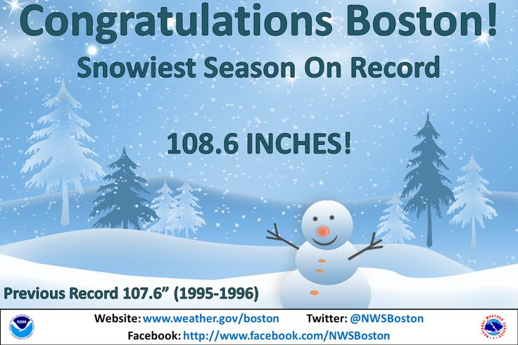 Boston breaks seasonal snowfall record with 108.6 inches