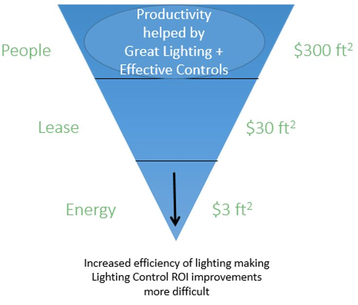 What the $3-$30-$300 Shift Means for the Lighting Industry  There have been studies that have been done that support increases in productivity with energy efficiency improvements especially in the area of lighting controls.