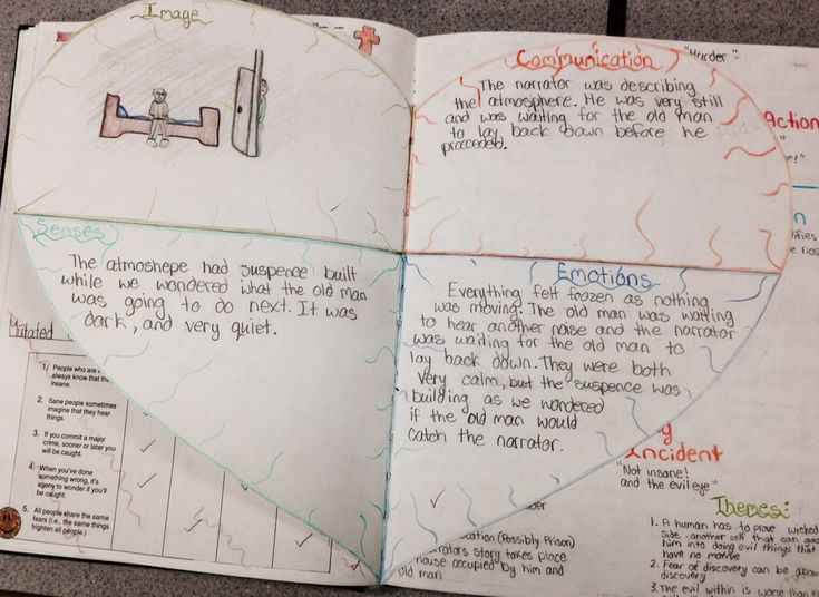 best tell tale heart images teaching ideas the tell tale heart grade10 journal