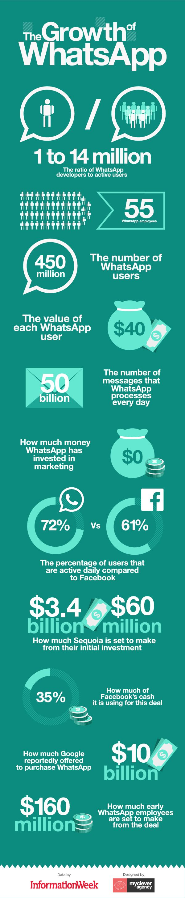 The Growth of WhatsApp Infographic