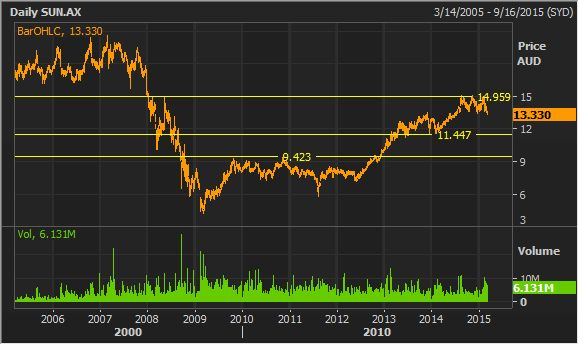 #suncorp stock research