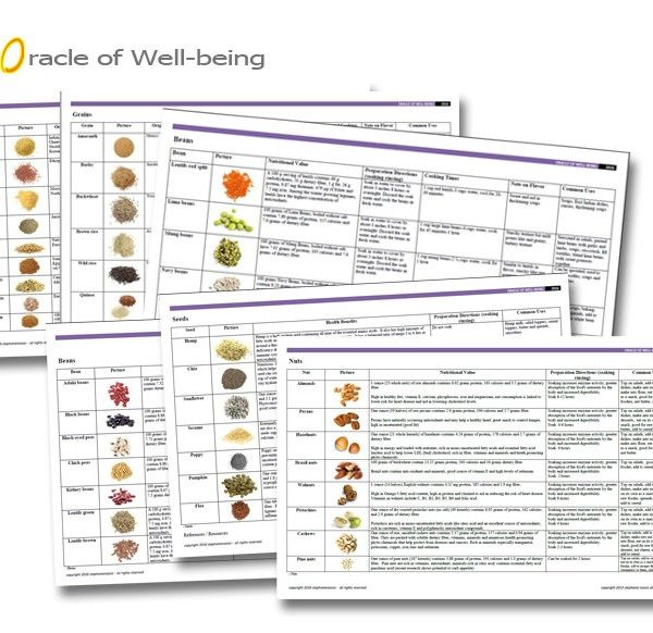 Downloadable FREE PDF When you subscribe to my website!  Grains, Beans, Nuts and Seeds PDF Chart. Are you confused about preparing grains, beans, legumes, nuts and seeds?  Soak or not to soak?  In this niffy and easy to read PDF contains 6 pages with just over 40 of the most common grains, beans, nuts and seeds.  The chart includes nutritional information, preparation, directions, cooking time, and common uses.   www.stephanienassis.com