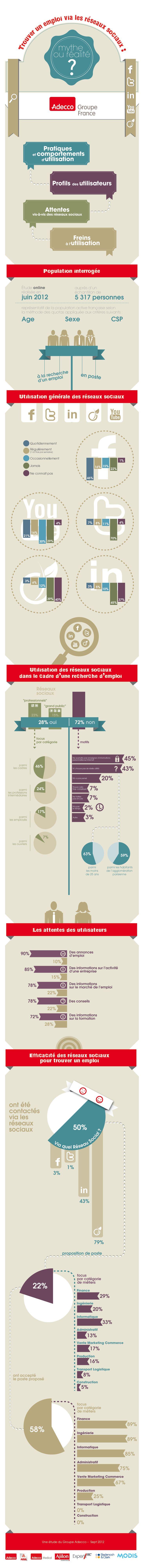 Les chiffres clefs du recrutement social en France via French Web