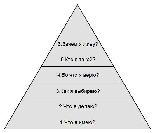 Пирамида Дилтса: почему вы имеете то, что имеете